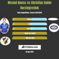 Nicolai Naess vs Christian Dahle Borchgrevink h2h player stats
