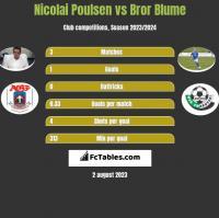 Nicolai Poulsen vs Bror Blume h2h player stats