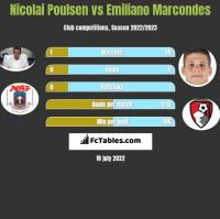 Nicolai Poulsen vs Emiliano Marcondes h2h player stats
