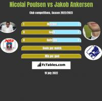 Nicolai Poulsen vs Jakob Ankersen h2h player stats