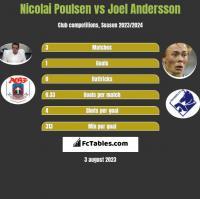 Nicolai Poulsen vs Joel Andersson h2h player stats
