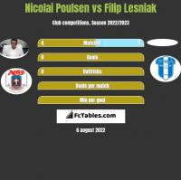 Nicolai Poulsen vs Filip Lesniak h2h player stats