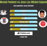 Nicolai Poulsen vs Jens-Lys Michel Cajuste h2h player stats