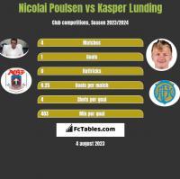 Nicolai Poulsen vs Kasper Lunding h2h player stats