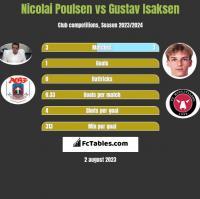 Nicolai Poulsen vs Gustav Isaksen h2h player stats