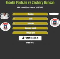 Nicolai Poulsen vs Zachary Duncan h2h player stats