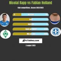 Nicolai Rapp vs Fabian Holland h2h player stats
