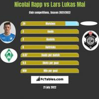 Nicolai Rapp vs Lars Lukas Mai h2h player stats