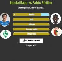 Nicolai Rapp vs Patric Pfeiffer h2h player stats