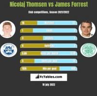 Nicolaj Thomsen vs James Forrest h2h player stats