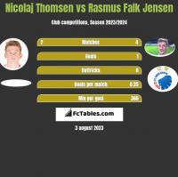 Nicolaj Thomsen vs Rasmus Falk Jensen h2h player stats