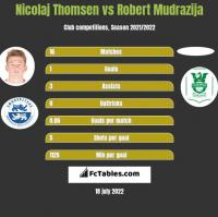 Nicolaj Thomsen vs Robert Mudrazija h2h player stats