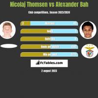 Nicolaj Thomsen vs Alexander Bah h2h player stats