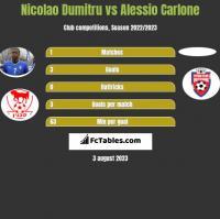 Nicolao Dumitru vs Alessio Carlone h2h player stats