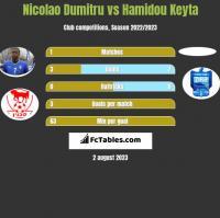 Nicolao Dumitru vs Hamidou Keyta h2h player stats