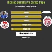 Nicolao Dumitru vs Enriko Papa h2h player stats