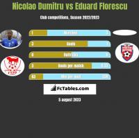 Nicolao Dumitru vs Eduard Florescu h2h player stats