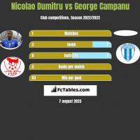 Nicolao Dumitru vs George Campanu h2h player stats