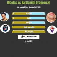 Nicolas vs Bartlomiej Dragowski h2h player stats