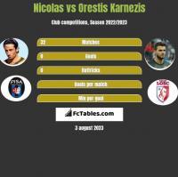 Nicolas vs Orestis Karnezis h2h player stats