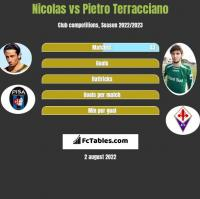 Nicolas vs Pietro Terracciano h2h player stats
