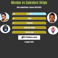 Nicolas vs Salvatore Sirigu h2h player stats