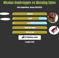 Nicolas Andereggen vs Blessing Eleke h2h player stats