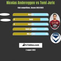 Nicolas Andereggen vs Tomi Juric h2h player stats