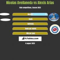 Nicolas Avellaneda vs Alexis Arias h2h player stats