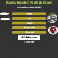 Nicolas Benedetti vs Alexis Conelo h2h player stats