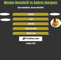 Nicolas Benedetti vs Andres Ibarguen h2h player stats