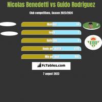 Nicolas Benedetti vs Guido Rodriguez h2h player stats