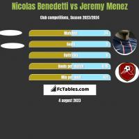 Nicolas Benedetti vs Jeremy Menez h2h player stats