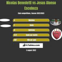 Nicolas Benedetti vs Jesus Alonso Escoboza h2h player stats