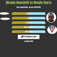 Nicolas Benedetti vs Renato Ibarra h2h player stats