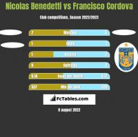 Nicolas Benedetti vs Francisco Cordova h2h player stats