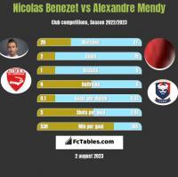 Nicolas Benezet vs Alexandre Mendy h2h player stats