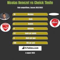 Nicolas Benezet vs Cheick Timite h2h player stats