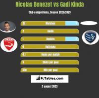 Nicolas Benezet vs Gadi Kinda h2h player stats