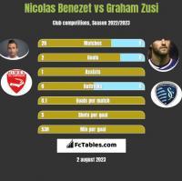 Nicolas Benezet vs Graham Zusi h2h player stats