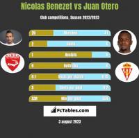 Nicolas Benezet vs Juan Otero h2h player stats