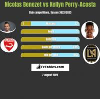 Nicolas Benezet vs Kellyn Perry-Acosta h2h player stats