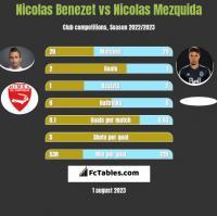 Nicolas Benezet vs Nicolas Mezquida h2h player stats