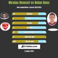 Nicolas Benezet vs Nolan Roux h2h player stats