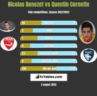 Nicolas Benezet vs Quentin Cornette h2h player stats