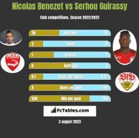 Nicolas Benezet vs Serhou Guirassy h2h player stats