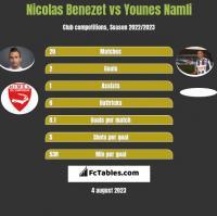 Nicolas Benezet vs Younes Namli h2h player stats