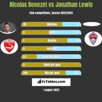 Nicolas Benezet vs Jonathan Lewis h2h player stats