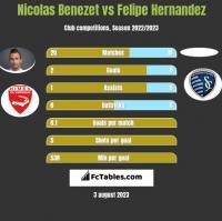 Nicolas Benezet vs Felipe Hernandez h2h player stats