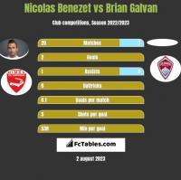Nicolas Benezet vs Brian Galvan h2h player stats